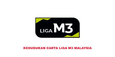 Kedudukan Carta Liga M3 Malaysia 2019
