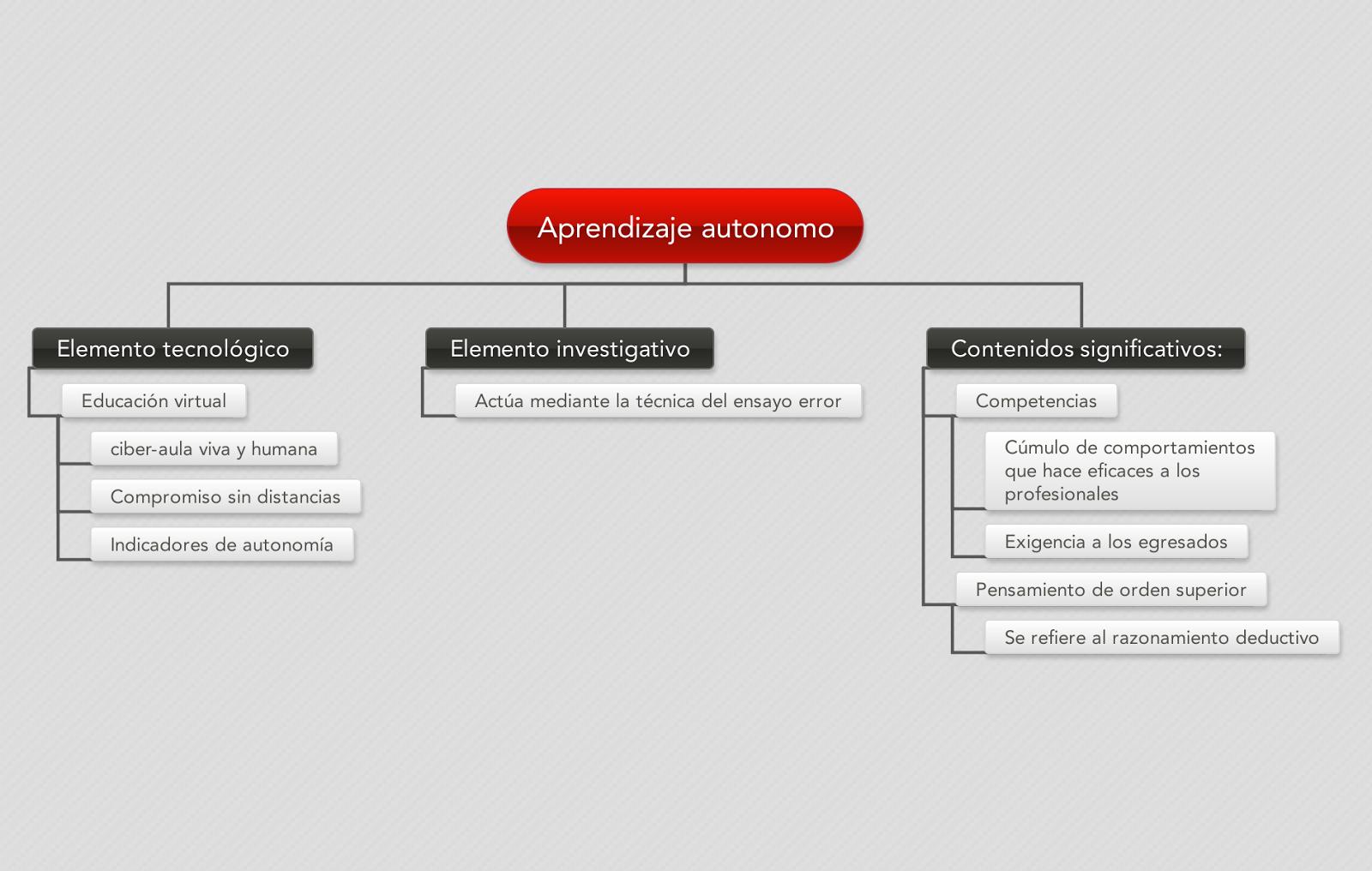 Eder Weiss's Blog: Aprendizaje autonomo