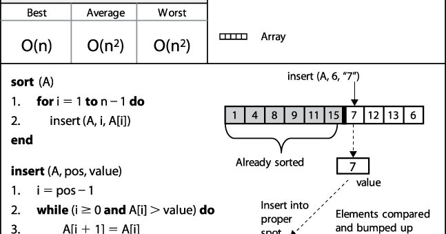 Insertion Sort Algorithm in Java with Example | Java67