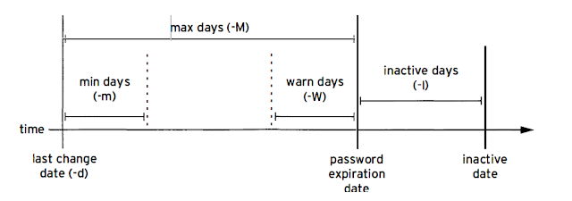 Password aging in Linux