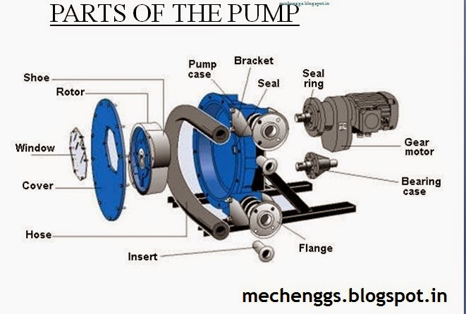 PARTS OF PERISTALTIC PUMP
