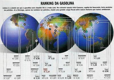 Composição da Gasolina