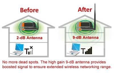 Penempatan Router WiFi, Pengaturan Koneksi Router WiF