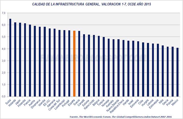 Calidad de la infraestructura general, países OCDE, año 2015
