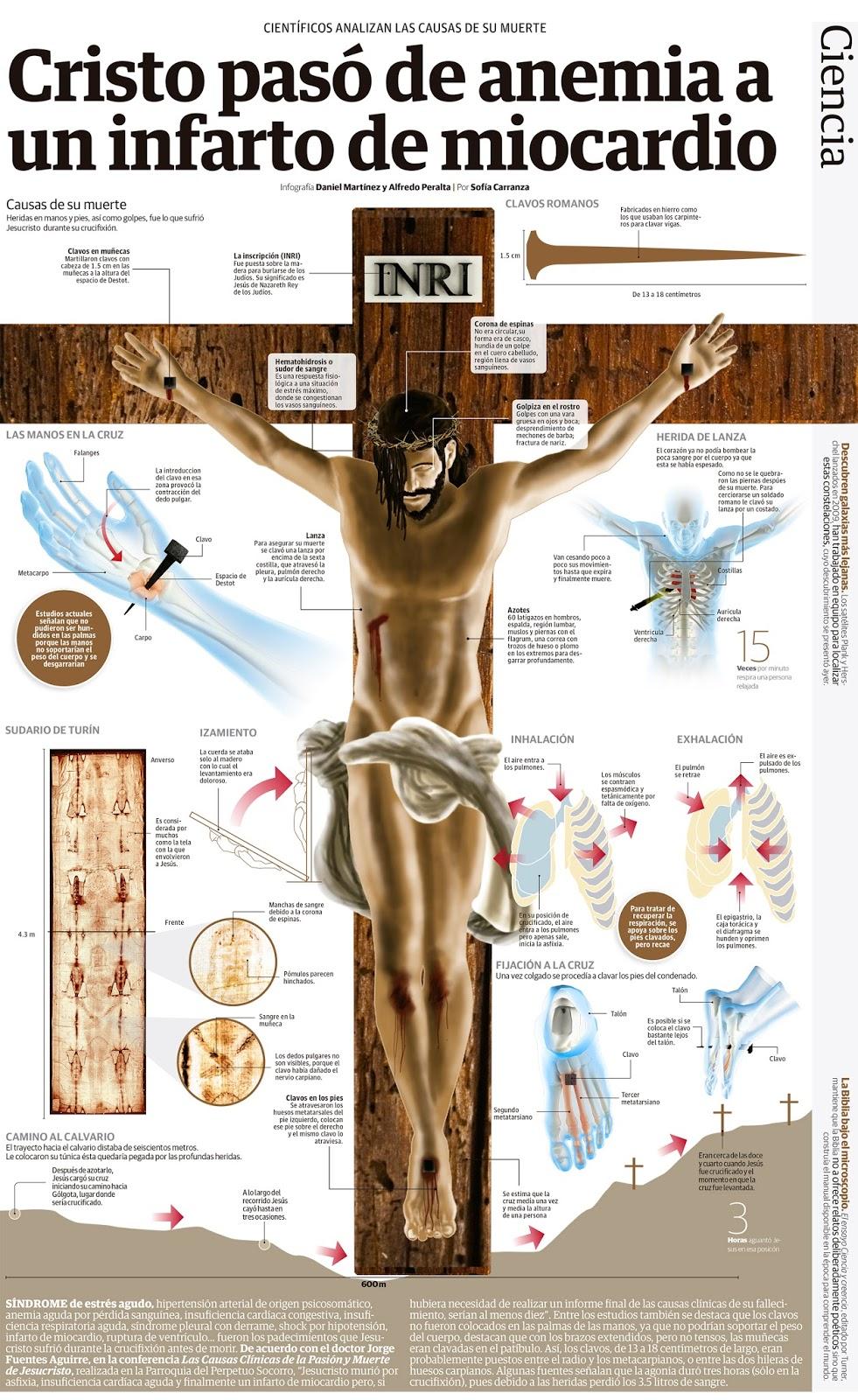 muerte en la cruz