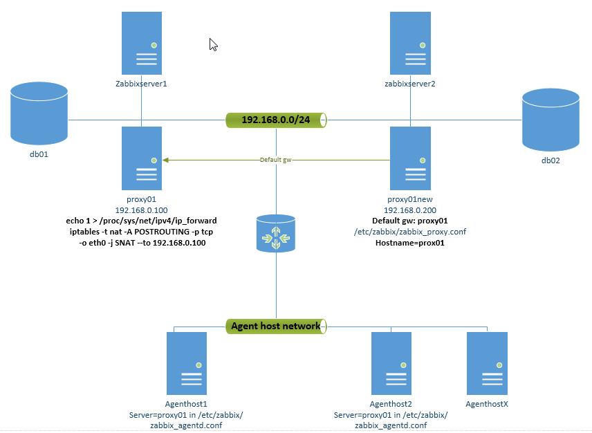 Linux SysAdmin and Oracle/MySQL DBA: Keep both Zabbix 1 8 and 2 2