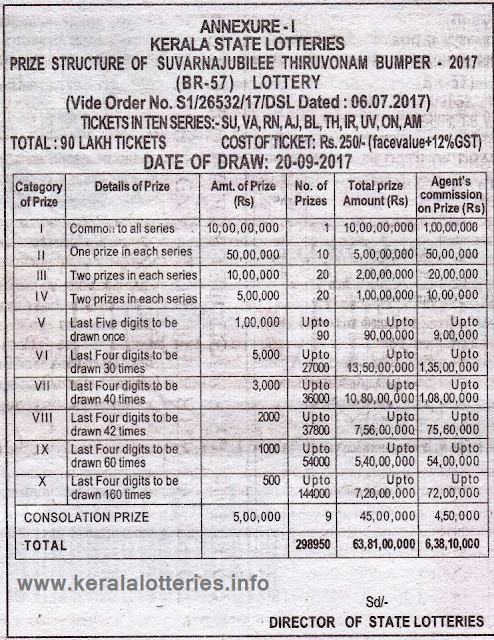 Prize Structure of Kerala lottery Thiruvonam Bumper-2017