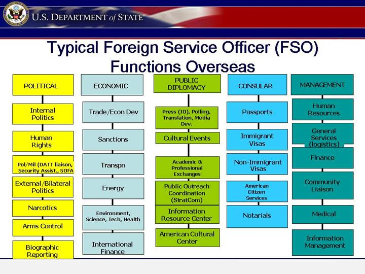 foreign affairs officer