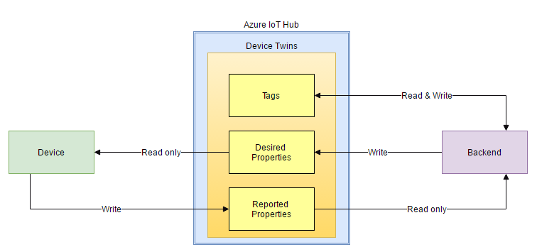 Why Device Twins from Azure IoT Hub are important for us