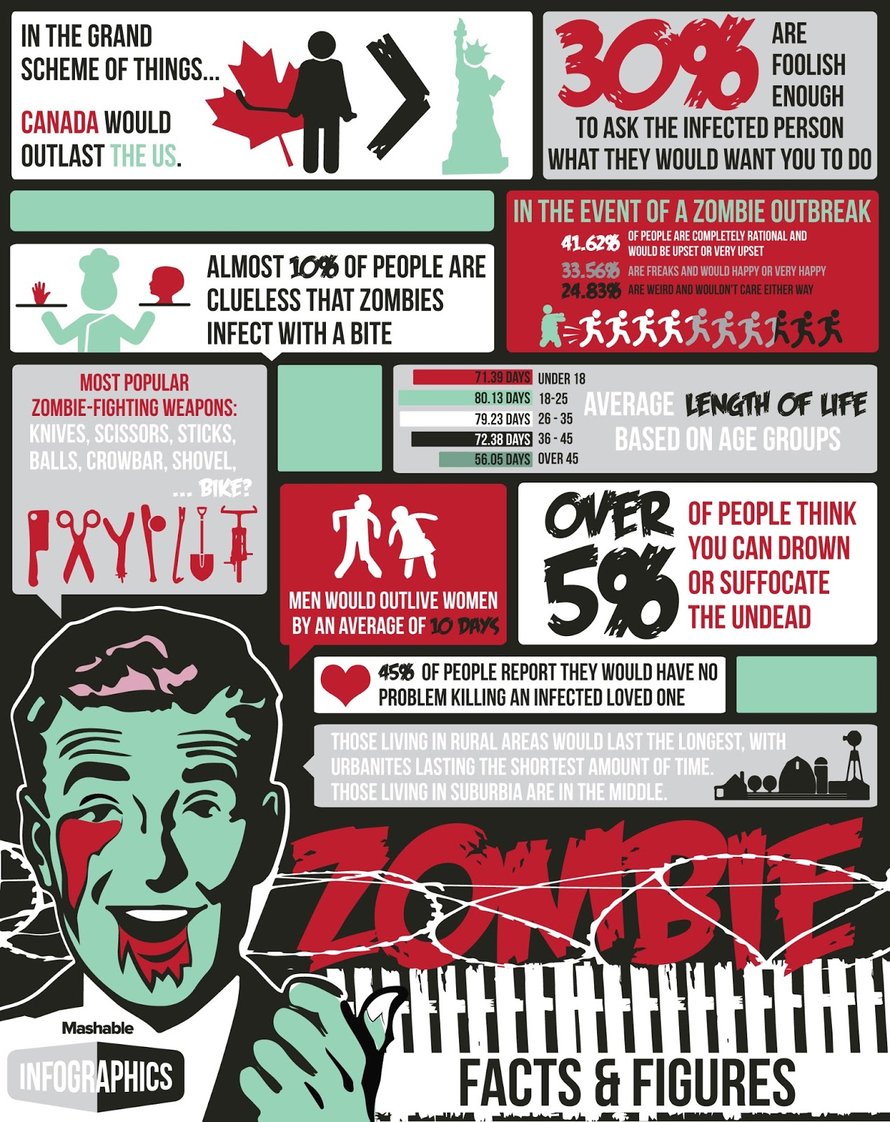 Survival Smarts Zombie Facts Amp Figures Infographic Canada Beats Us In Zombie Apocalypse Tryouts