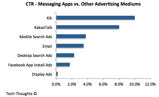 Messaging Apps vs. Advertising Mediums - CTR