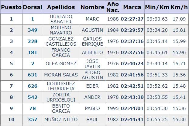 clasificaciones 42 k vitoria