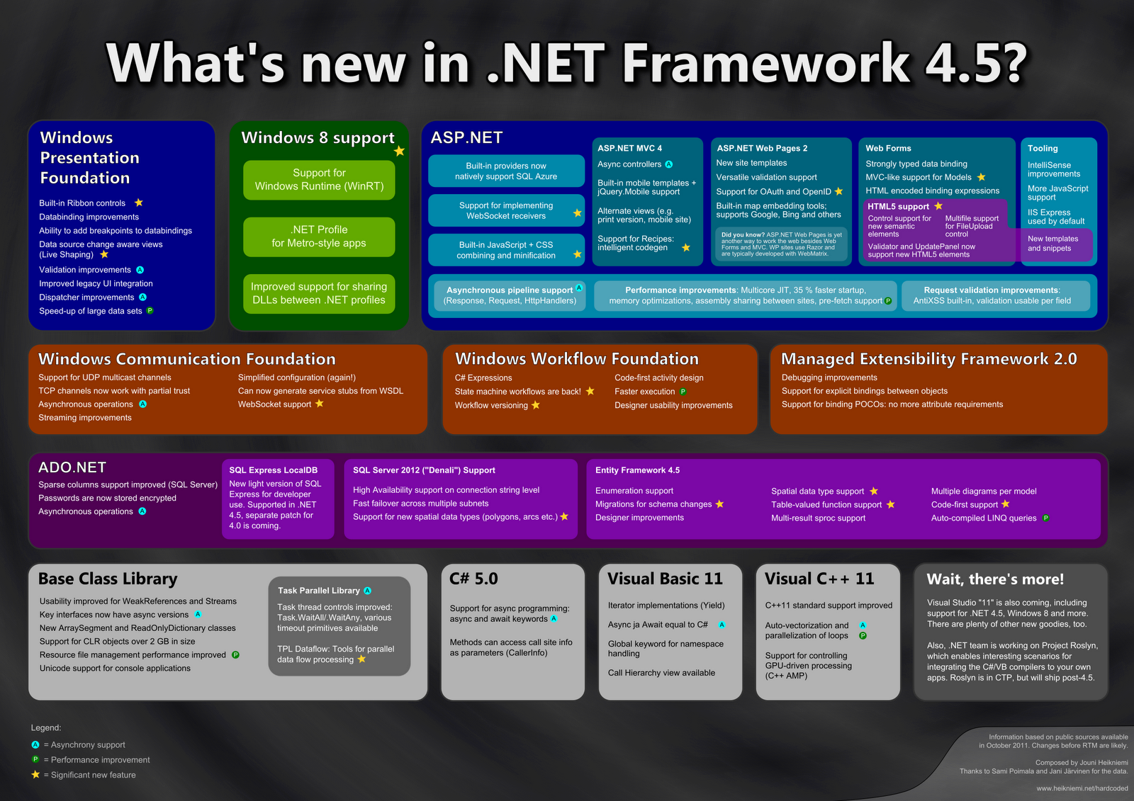 .NET Framework 4 was released on 12 April 2010. It is supported on Windows  XP (with Service Pack 3), Windows ...