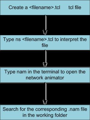 The Network Simulator (NS2): NS2 Simulation Flowchart