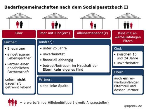 اعانة البطالة في المانيا
