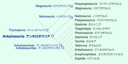 恐竜の話題: (35) アンキロサウ...
