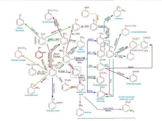 رسم بيانى عن اثر التفاعلات الكيميائية على البيئة