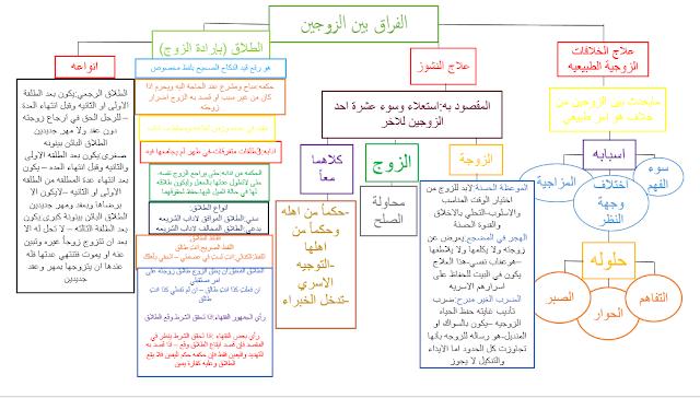حل درس الفراق بين الزوجين في التربية الاسلامية للصف الثاني عشر الفصل الدراسي الاول بوربوينت