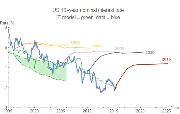 Interest Rate Trends 2020.Information Transfer Economics Comparison Of Interest Rate