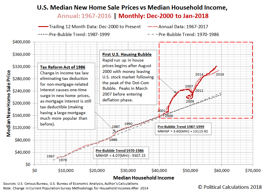U.S. Median New Home Sale Prices vs Median Household Income, Annual: 1967-2016 | Monthly: Dec-2000 to Jan-2018