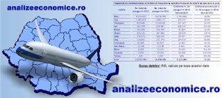 Topul aeroporturilor din România după traficul de pasageri în 2016