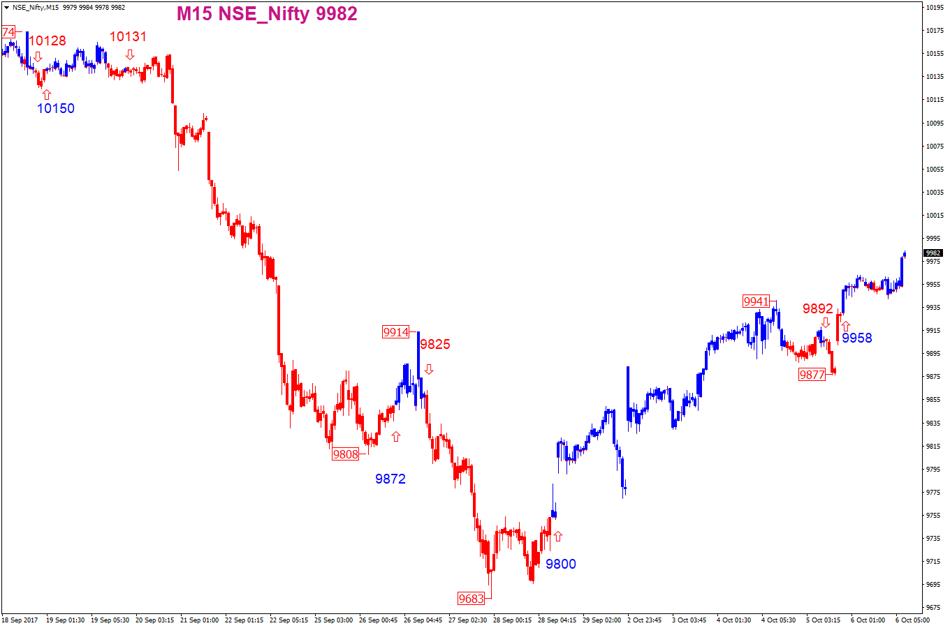 Best Buy Sell Signal Software in India