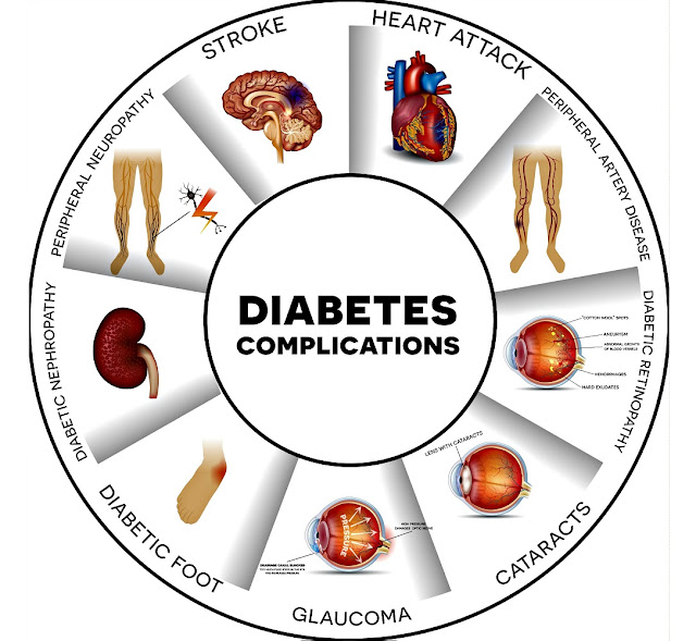 Complications resulting from diabetes