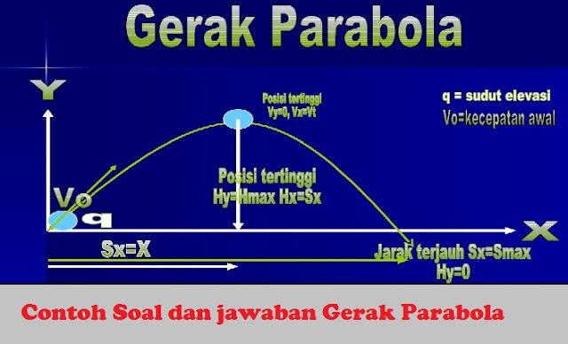 Contoh Soal Dan Jawaban Gerak Parabola