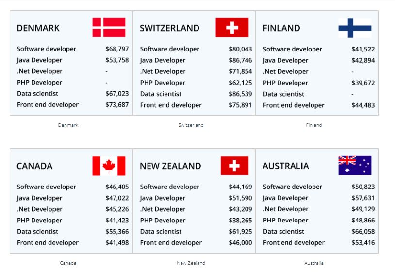 Top 10 Best Countries for Software Engineers to Work & High