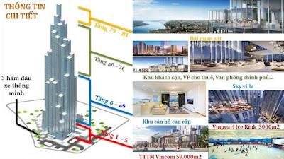 Các khu chức năng chính của tháp landmark 81