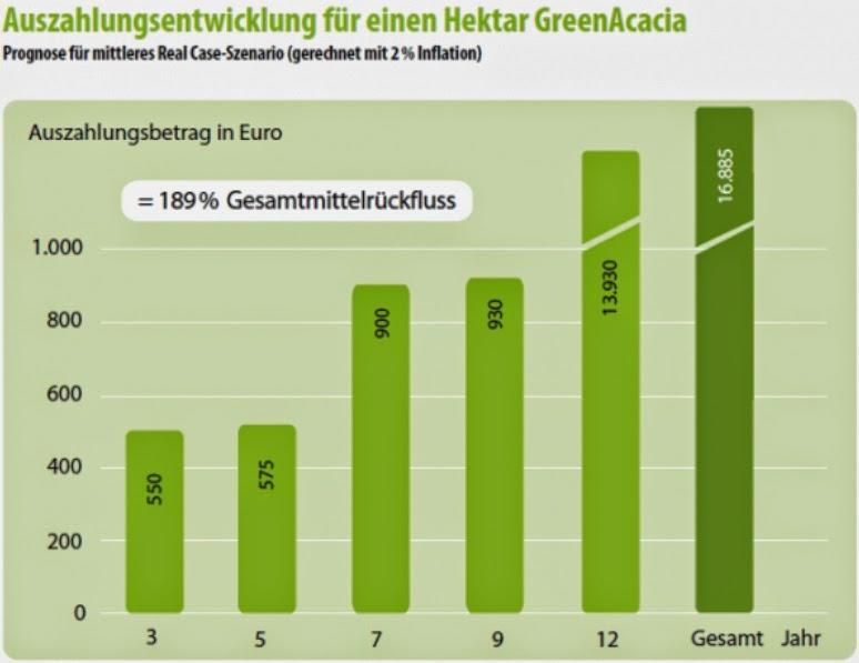 forestfinance greenacacia auszahlungen rendite 1 ha umweltfonds hochrentabel