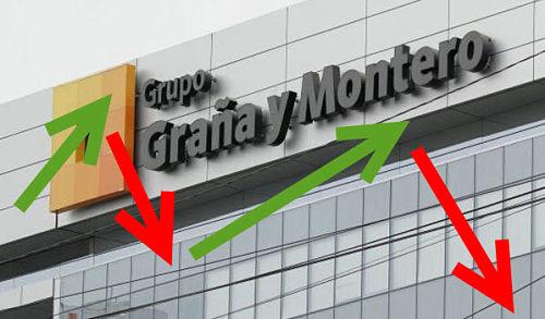 Acciones Graña y Montero