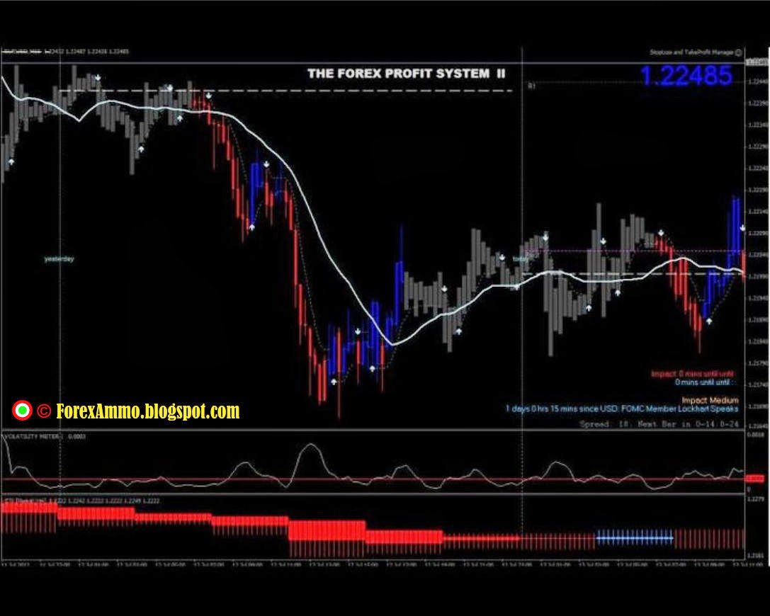 3 clover method forex