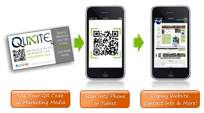 Qlixite Blog: How Does a QR Code Work?