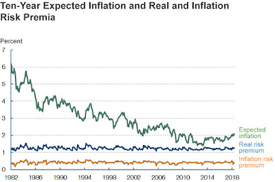Latest Estimate of 10-Year Expected Inflation
