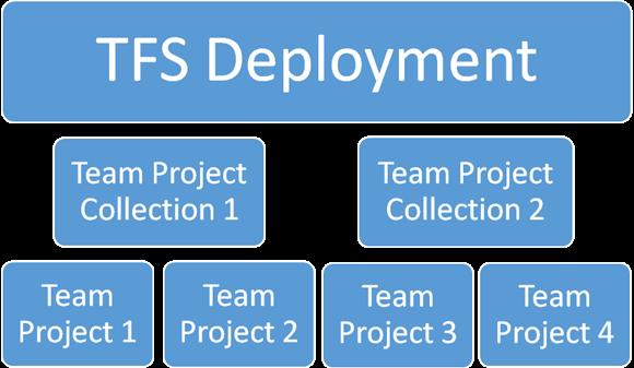 pnsoftwarestudies: TFS Deployment Hierarchy Explained – What