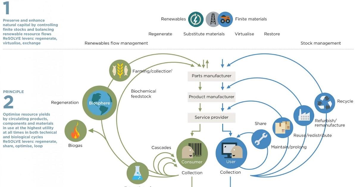 Economia circular enlaces