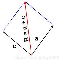 cara melukis resultan vektor dengan metode jajargenjang