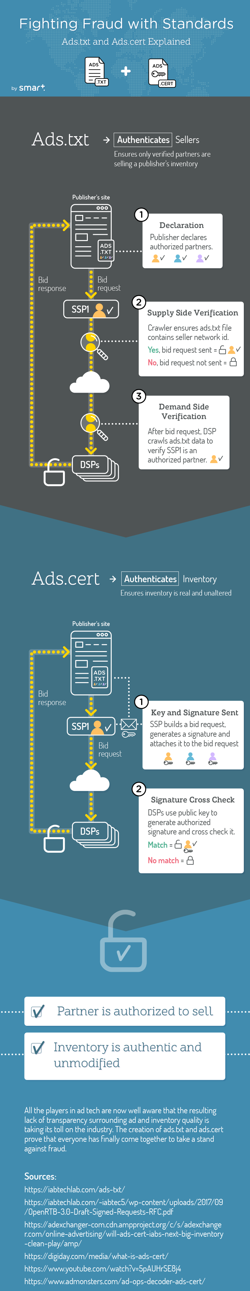 Fighting Fraud With Standards: Ads.txt and Ads.cert