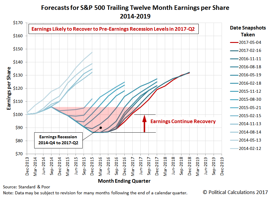 Forecasts for S&P 500 Trailing Twelve Month Earnings per Share, 2014-2019, Snapshot on 4 May 2017