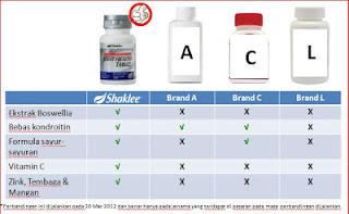 Kebaikan Advanced Joint Health Shaklee