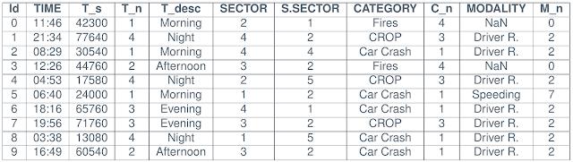 Figura 4: tabla de seguridad postformateada