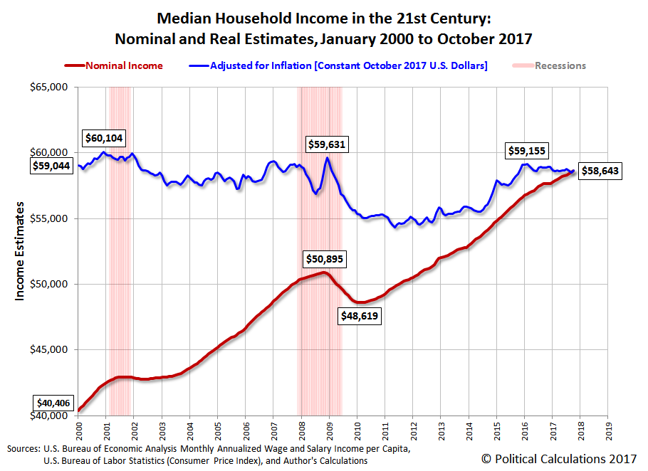 Median Household Income in the 21st Century: Nominal and Real Estimates, January 2000 to October 2017