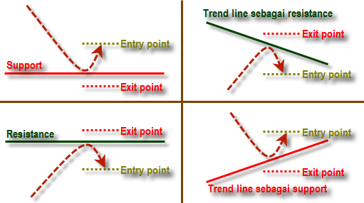 Trendline Bounce trading