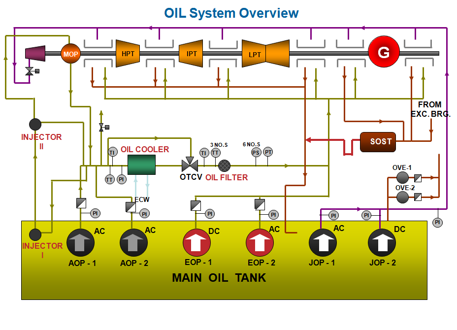 An analysis of the importance of the lube oil system