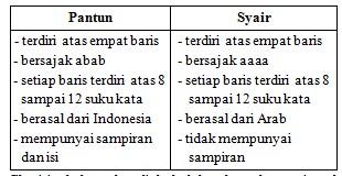 Contoh Soal Ukk Sem Genap B Indonesia Kelas 7 Ktsp Pelajaran Bahasa Indonesia Di Jari Kamu