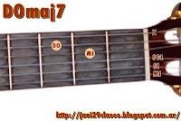 graficos de acordes de guitarra maj7
