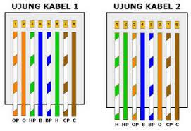 Cara Pemasangan Kabel UTP Model Cross Over