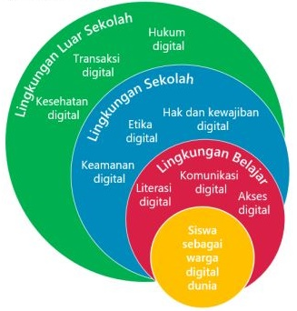 Simkomdig Smk Negeri Karangpucung Kewargaan Digital