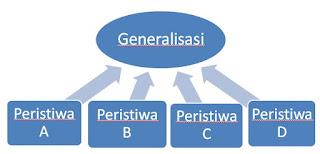Pengertian Paragraf Generalisasi beserta Contohnya